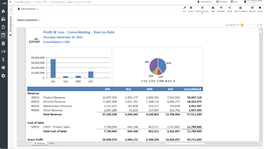 microsoft business intelligence dashboards and reporting example